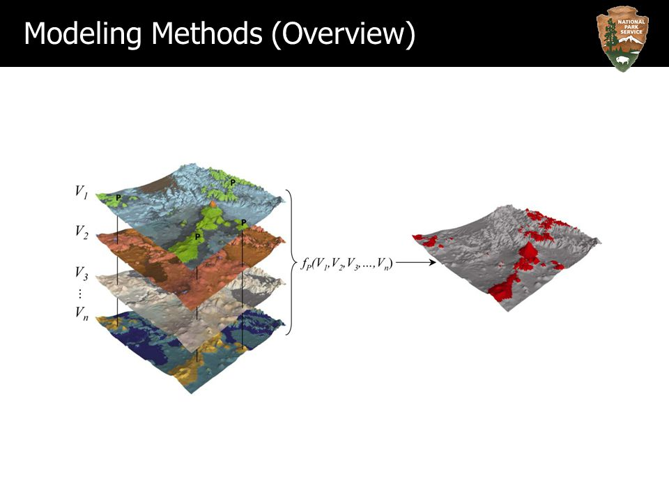 Modeling Methods (Overview)