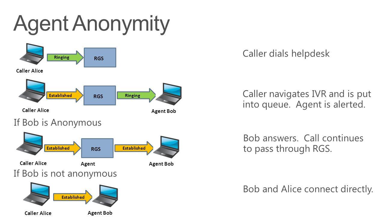 Ringing RGS Caller Alice Established RGS Ringing Caller Alice Agent Bob Established Caller Alice Agent Bob Established RGS Established Caller Alice Agent Bob Agent
