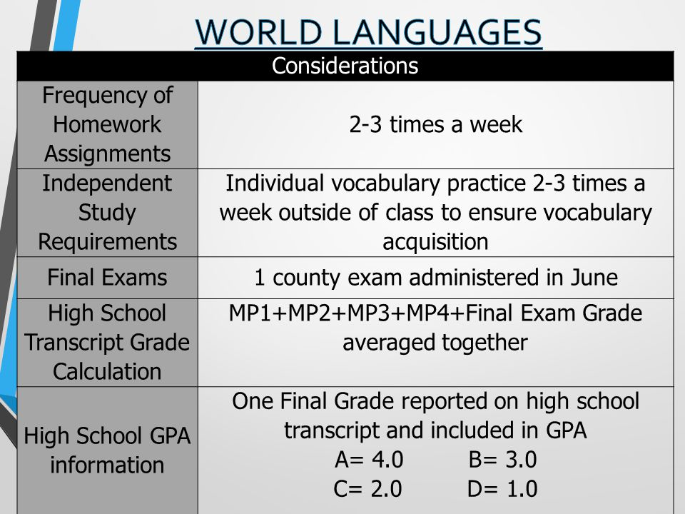 Considerations Frequency of Homework Assignments 2-3 times a week Independent Study Requirements Individual vocabulary practice 2-3 times a week outside of class to ensure vocabulary acquisition Final Exams1 county exam administered in June High School Transcript Grade Calculation MP1+MP2+MP3+MP4+Final Exam Grade averaged together High School GPA information One Final Grade reported on high school transcript and included in GPA A= 4.0 B= 3.0 C= 2.0 D= 1.0