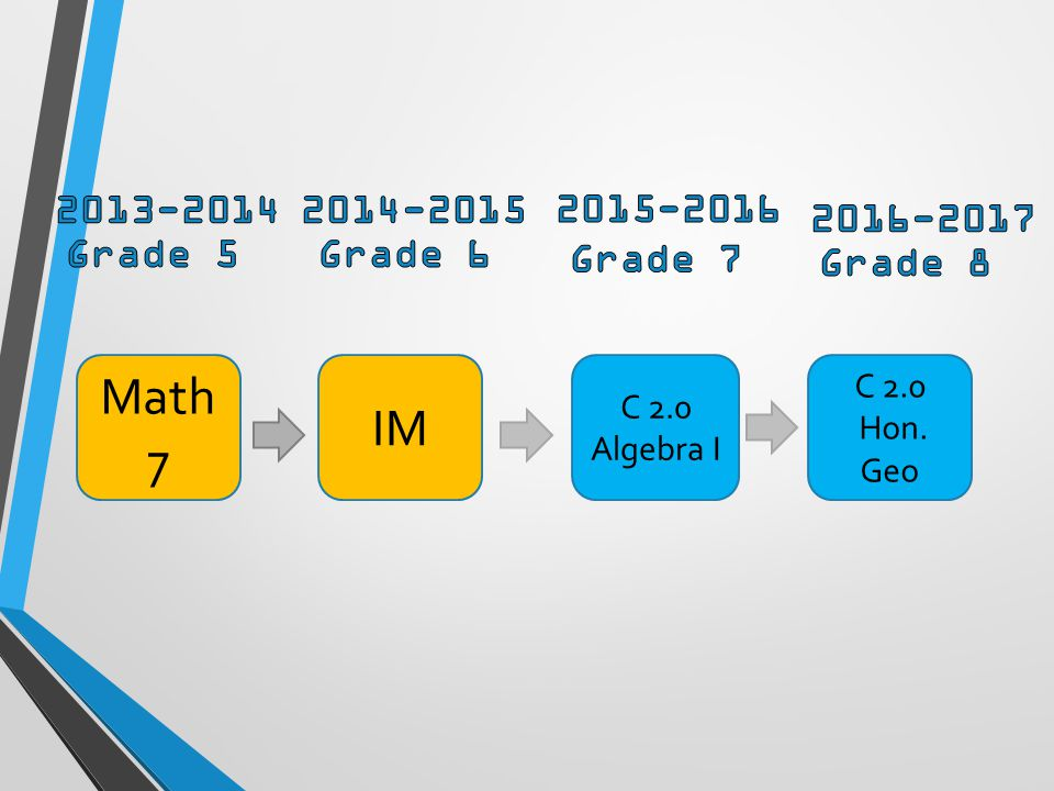 Math 7 IM C 2.0 Algebra I C 2.0 Hon. Geo