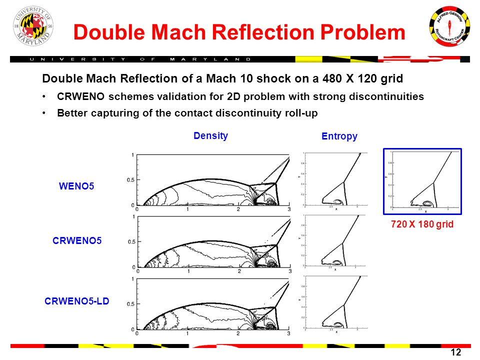 12 Double Mach Reflection Problem WENO5 CRWENO5 CRWENO5-LD Density Entropy Double Mach Reflection of a Mach 10 shock on a 480 X 120 grid CRWENO schemes validation for 2D problem with strong discontinuities Better capturing of the contact discontinuity roll-up 720 X 180 grid