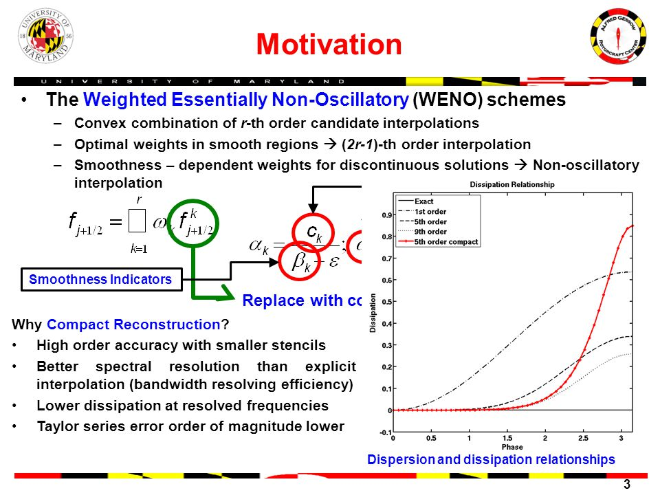 3 Motivation The Weighted Essentially Non-Oscillatory (WENO) schemes –Convex combination of r-th order candidate interpolations –Optimal weights in smooth regions (2r-1)-th order interpolation –Smoothness – dependent weights for discontinuous solutions Non-oscillatory interpolation Replace with compact stencils.