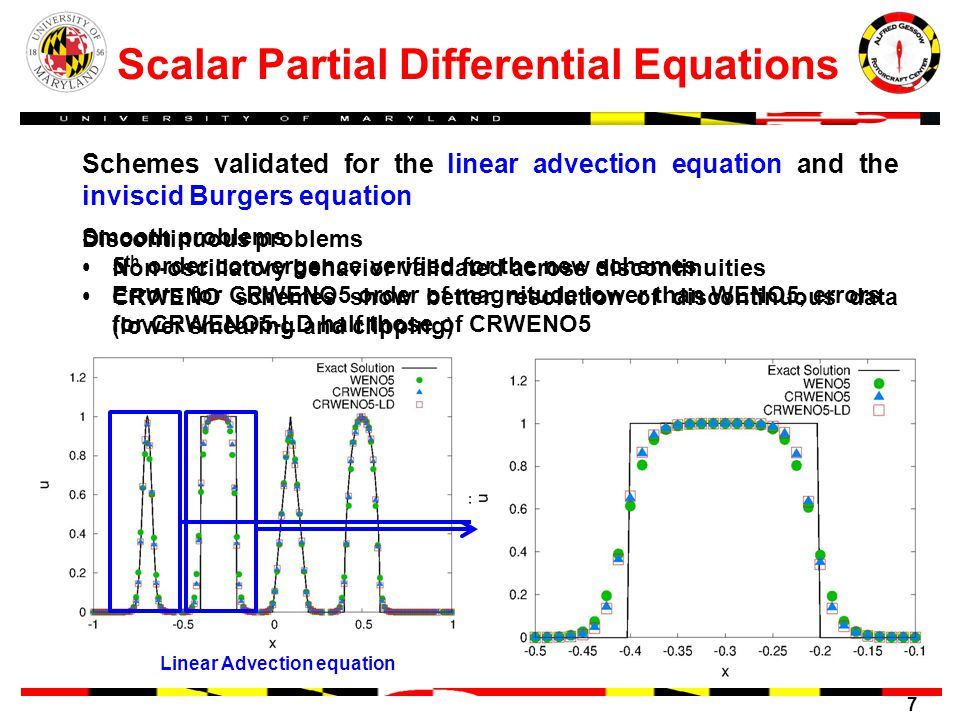 7 Scalar Partial Differential Equations Schemes validated for the linear advection equation and the inviscid Burgers equation Smooth problems 5 th order convergence verified for the new schemes Errors for CRWENO5 order of magnitude lower than WENO5, errors for CRWENO5-LD half those of CRWENO5 Discontinuous problems Non-oscillatory behavior validated across discontinuities CRWENO schemes show better resolution of discontinuous data (lower smearing and clipping) Linear Advection equationInviscid Burgers equation