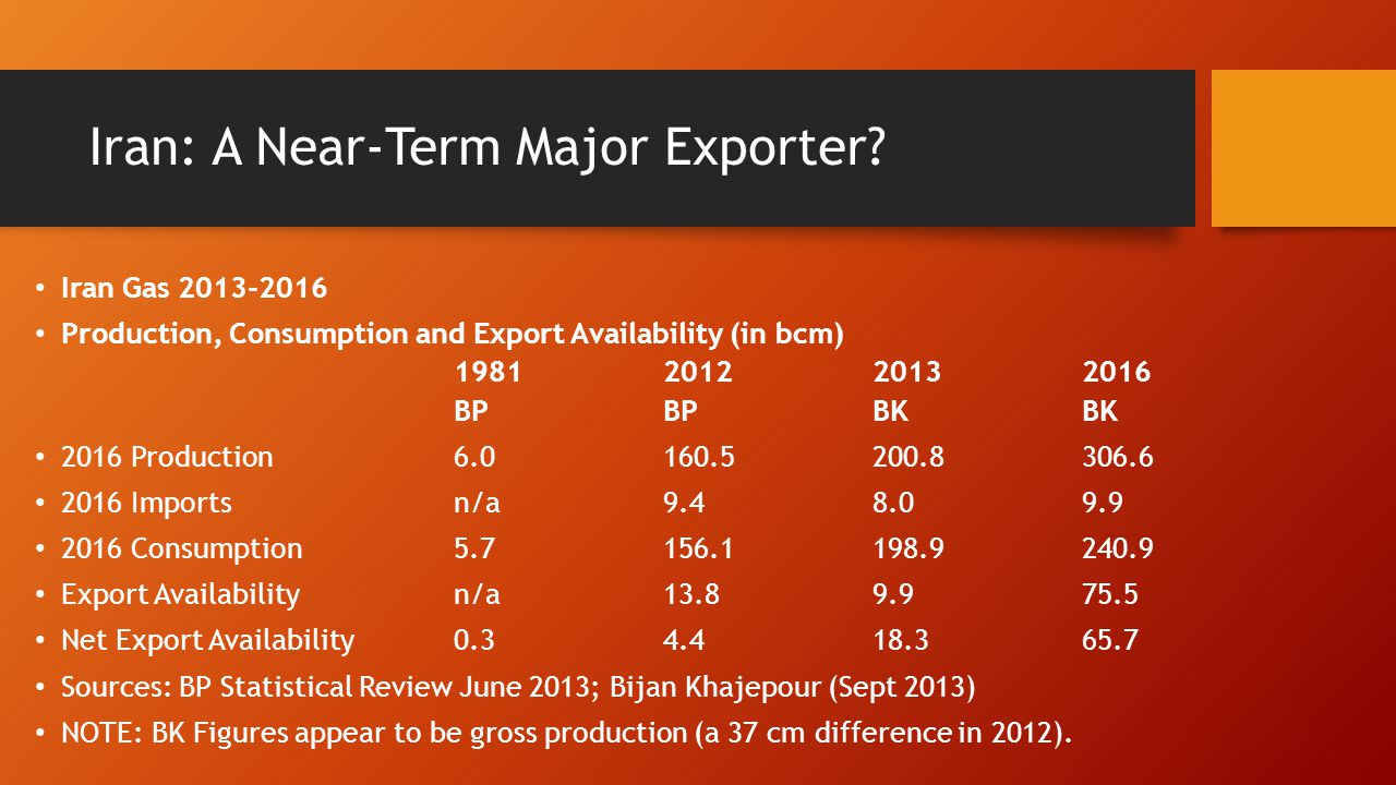 Iran: A Near-Term Major Exporter? Iran Gas 2013-2016 Production, Consumption and Export Availability (in bcm) 198120122013 2016 BPBPBKBK 2016 Producti