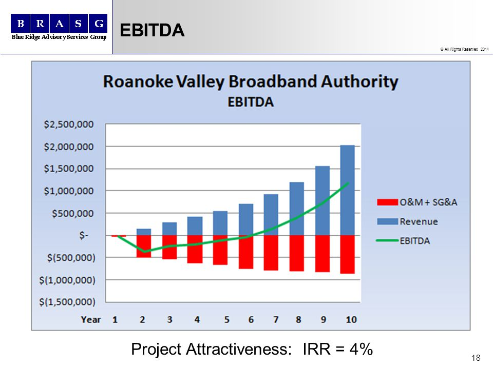© All Rights Reserved 2014 EBITDA 18 Project Attractiveness: IRR = 4%