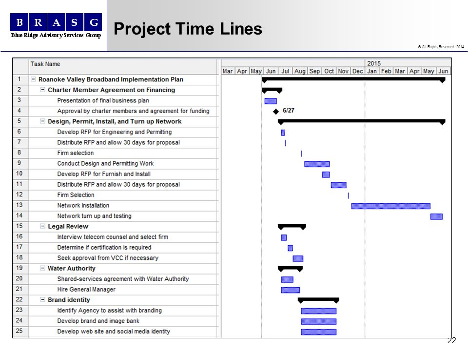 © All Rights Reserved 2014 Project Time Lines 22