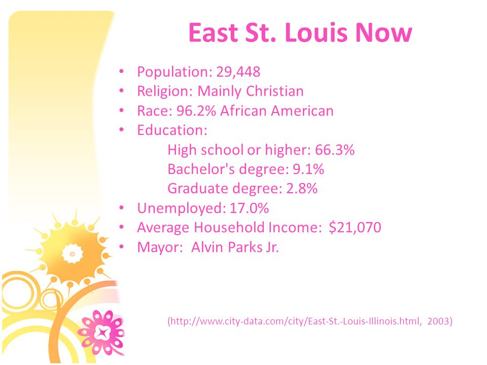 East St. Louis Now Population: 29,448 Religion: Mainly Christian Race: 96.2% African American Education: High school or higher: 66.3% Bachelor's degre