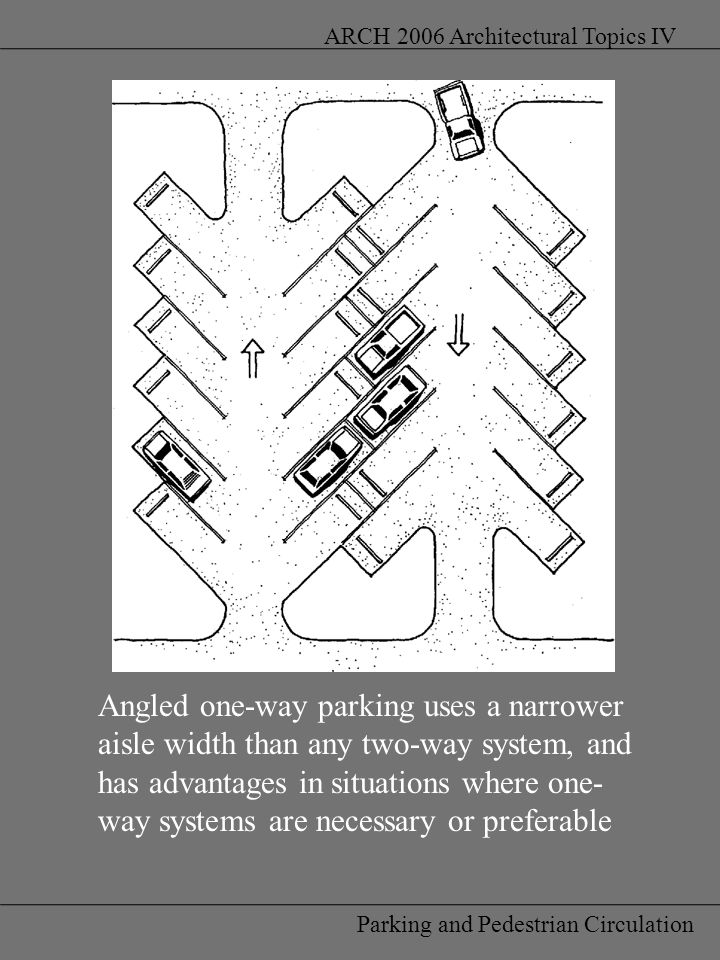 Parking and Pedestrian Circulation ARCH 2006 Architectural Topics IV Angled one-way parking uses a narrower aisle width than any two-way system, and has advantages in situations where one- way systems are necessary or preferable