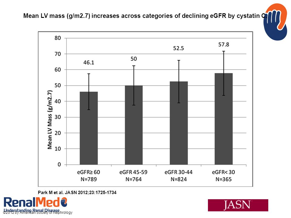 Mean LV mass (g/m2.7) increases across categories of declining eGFR by cystatin C.