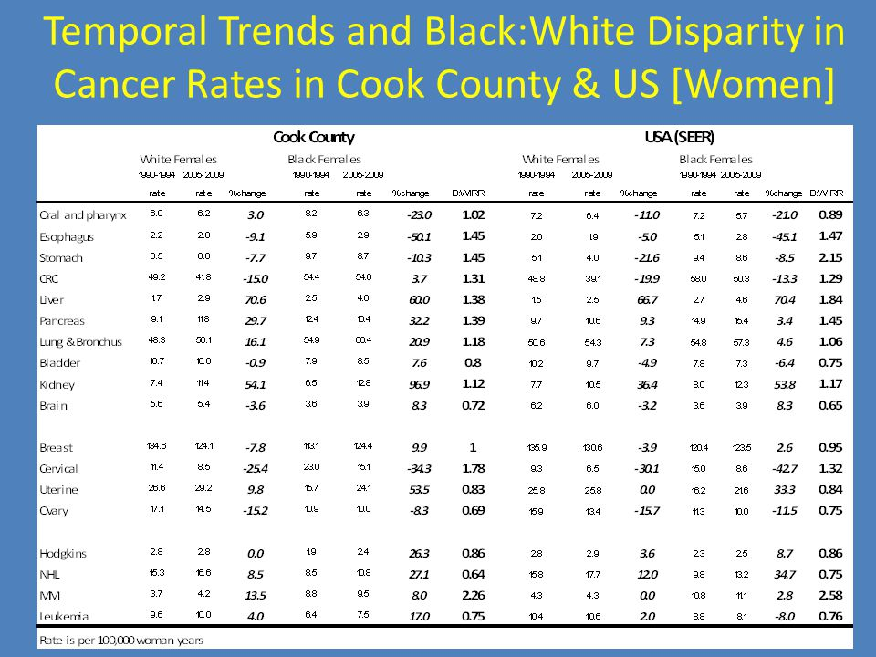 Temporal Trends and Black:White Disparity in Cancer Rates in Cook County & US [Women]