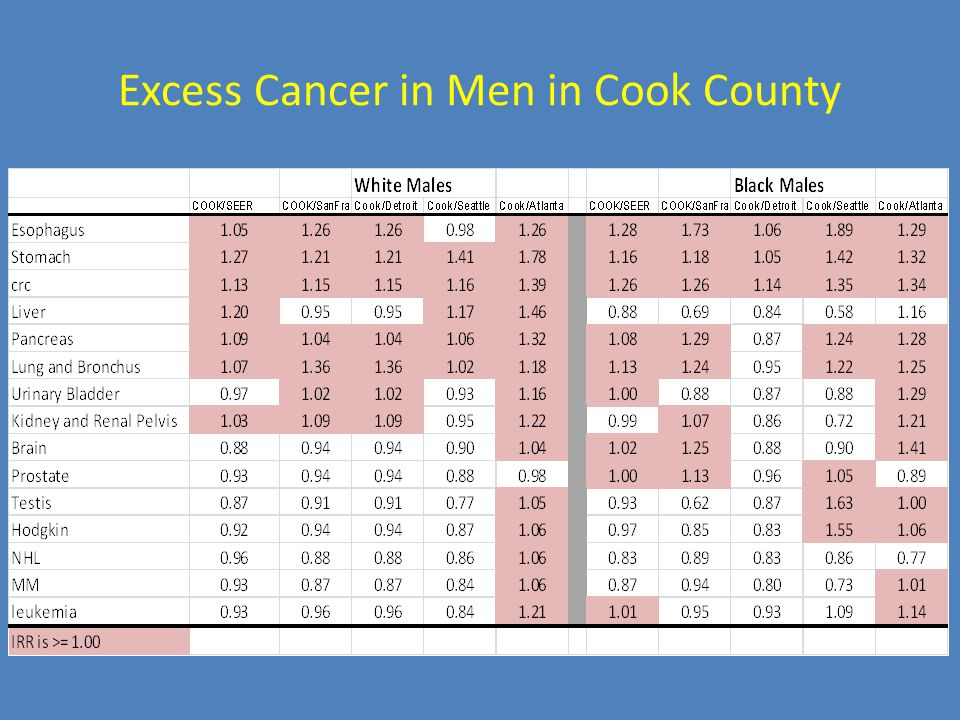 Excess Cancer in Men in Cook County