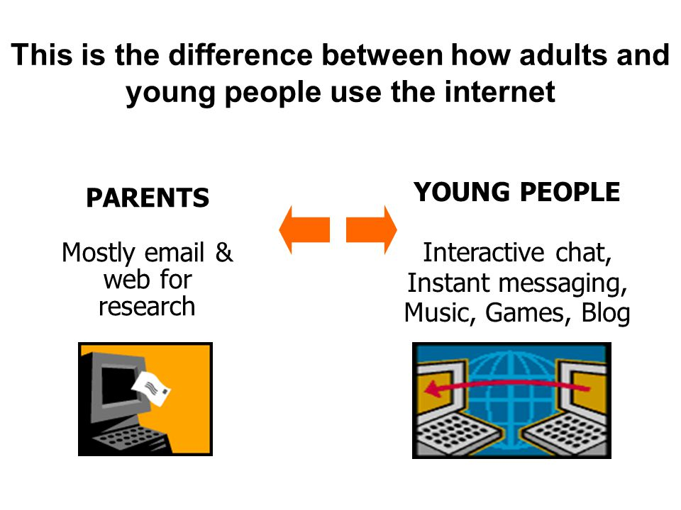 YOUNG PEOPLE Interactive chat, Instant messaging, Music, Games, Blog PARENTS Mostly email & web for research This is the difference between how adults and young people use the internet
