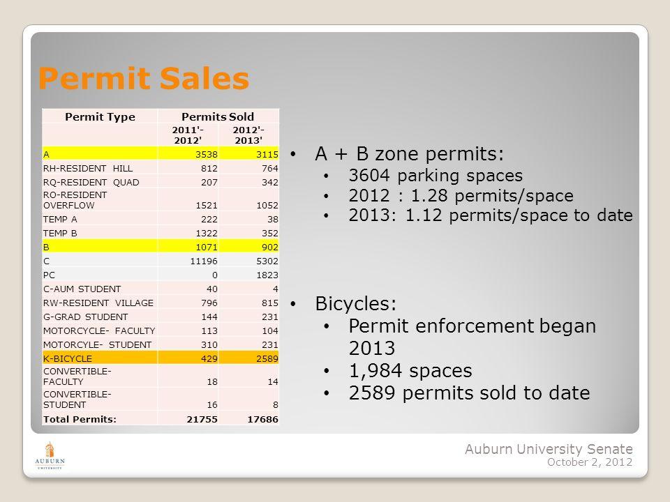 Auburn University Senate October 2, 2012 Permit Sales Permit TypePermits Sold 2011'- 2012' 2012'- 2013' A35383115 RH-RESIDENT HILL812764 RQ-RESIDENT Q