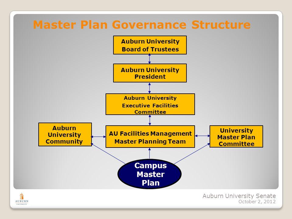 Auburn University Senate October 2, 2012 Master Plan Governance Structure Auburn University Board of Trustees University Master Plan Committee AU Faci