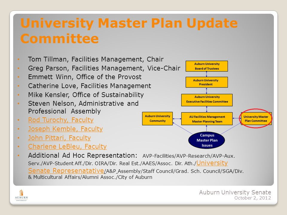 Auburn University Senate October 2, 2012 University Master Plan Update Committee Tom Tillman, Facilities Management, Chair Greg Parson, Facilities Management, Vice-Chair Emmett Winn, Office of the Provost Catherine Love, Facilities Management Mike Kensler, Office of Sustainability Steven Nelson, Administrative and Professional Assembly Rod Turochy, Faculty Joseph Kemble, Faculty John Pittari, Faculty Charlene LeBleu, Faculty Additional Ad Hoc Representation: AVP-Facilities/AVP-Research/AVP-Aux.
