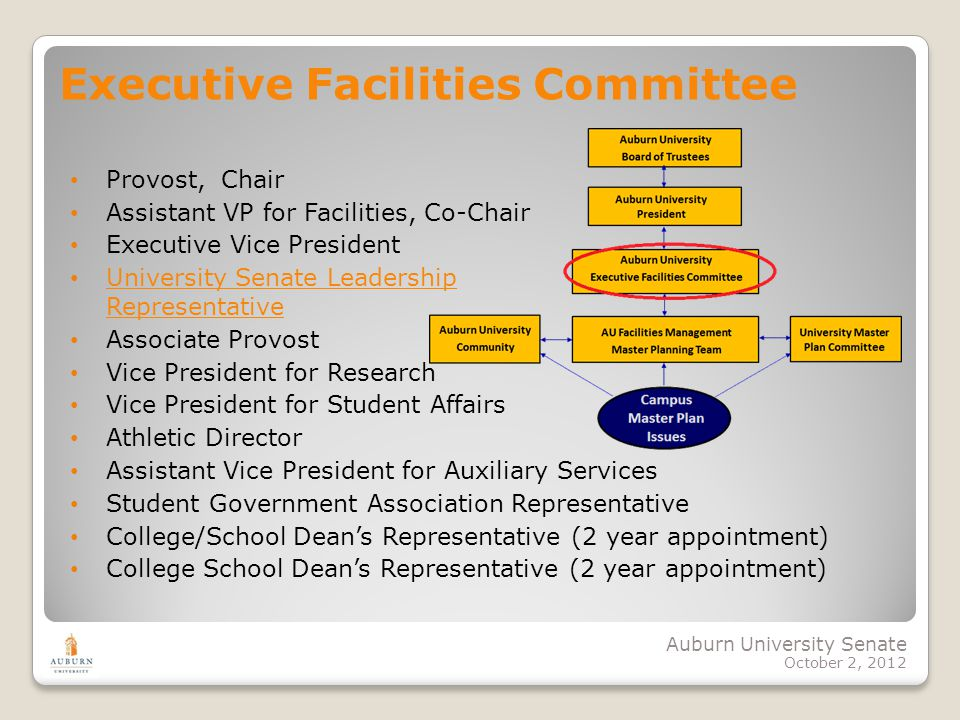 Auburn University Senate October 2, 2012 Executive Facilities Committee Provost, Chair Assistant VP for Facilities, Co-Chair Executive Vice President