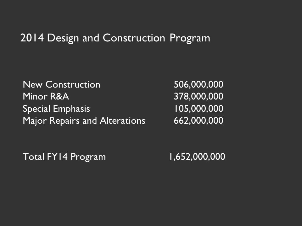New Construction506,000,000 Minor R&A378,000,000 Special Emphasis105,000,000 Major Repairs and Alterations662,000,000 Total FY14 Program 1,652,000,000 2014 Design and Construction Program