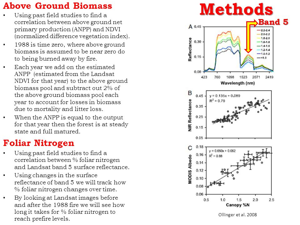 Methods Above Ground Biomass Using past field studies to find a correlation between above ground net primary production (ANPP) and NDVI (normalized difference vegetation index).
