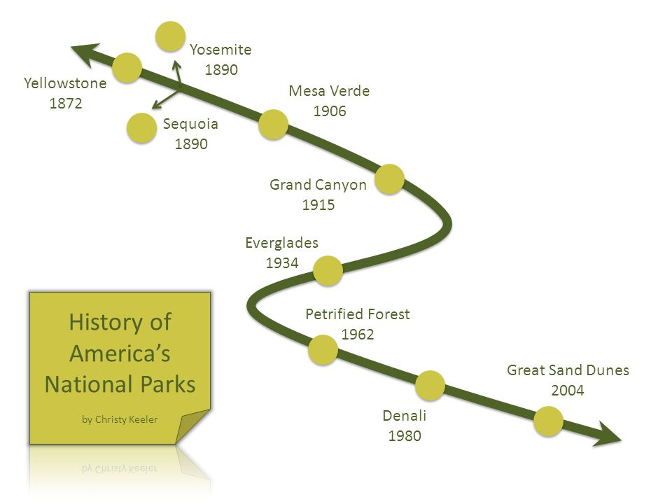 Timeline Sequoia 1890 Yellowstone 1872 Yosemite 1890 Mesa Verde 1906 Grand Canyon 1915 Everglades 1934 Petrified Forest 1962 Denali 1980 Great Sand Dunes 2004