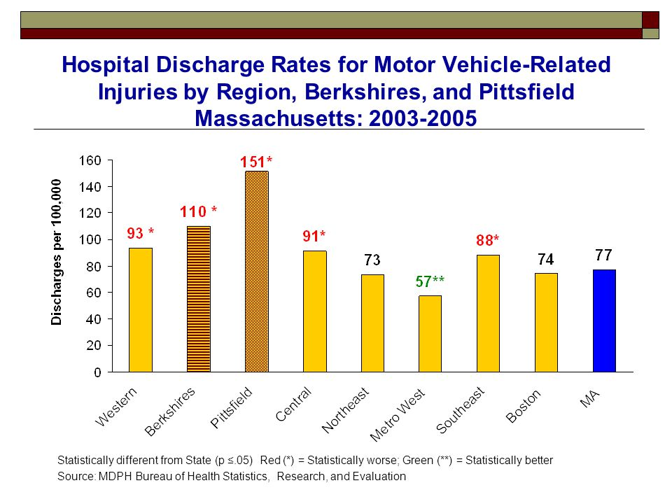 Hospital Discharge Rates for Motor Vehicle-Related Injuries by Region, Berkshires, and Pittsfield Massachusetts: 2003-2005 Statistically different fro
