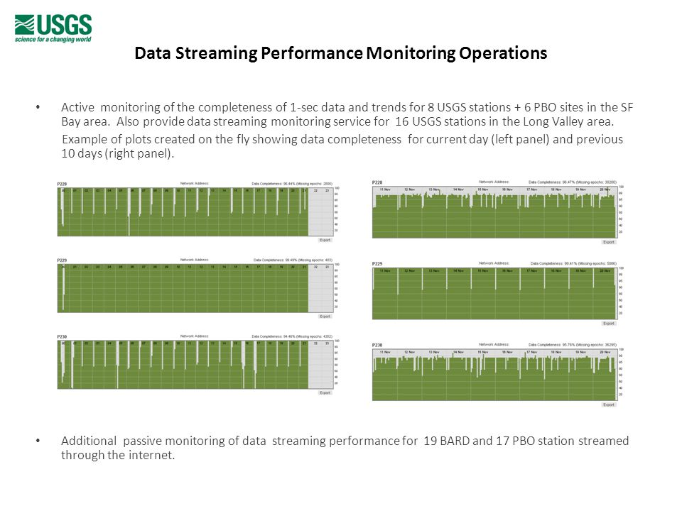 Data Streaming Performance Monitoring Operations Active monitoring of the completeness of 1-sec data and trends for 8 USGS stations + 6 PBO sites in the SF Bay area.
