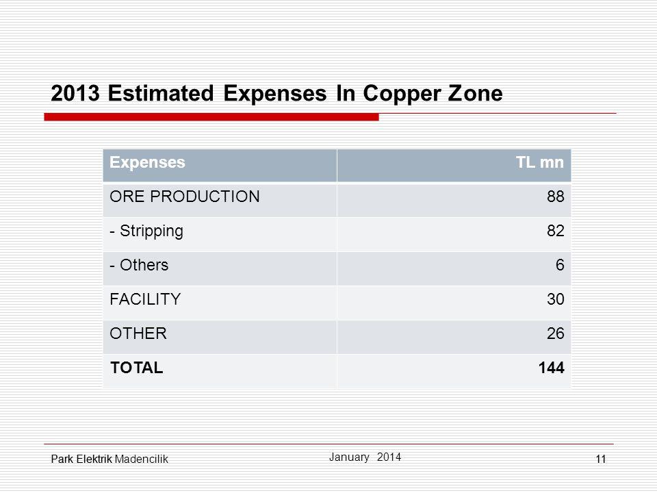 Park Elektrik11 2013 Estimated Expenses In Copper Zone 11 January 2014 Park Elektrik Madencilik ExpensesTL mn ORE PRODUCTION88 - Stripping82 - Others6