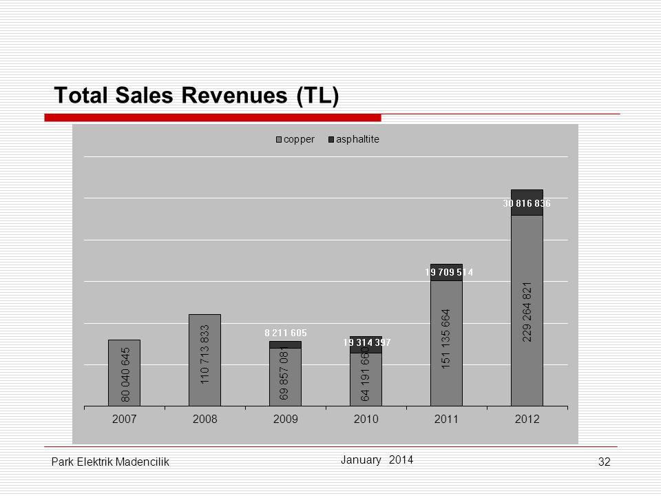 32 Total Sales Revenues (TL) January 2014 Park Elektrik Madencilik