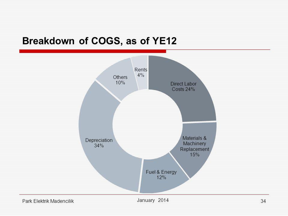 34 Breakdown of COGS, as of YE12 January 2014 Park Elektrik Madencilik