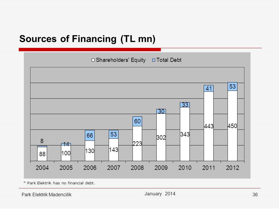 36 Sources of Financing (TL mn) * Park Elektrik has no financial debt. January 2014 Park Elektrik Madencilik