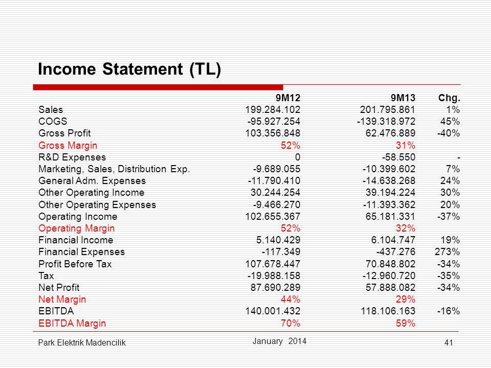 41 Income Statement (TL) January 2014 Park Elektrik Madencilik 9M129M13Chg. Sales199.284.102201.795.8611% COGS-95.927.254-139.318.97245% Gross Profit1