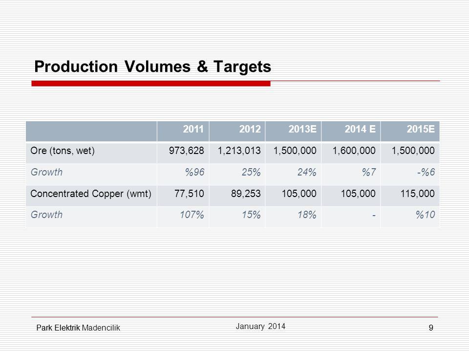 Park Elektrik9 Production Volumes & Targets 9 January 2014 Park Elektrik Madencilik 201120122013E2014 E2015E Ore (tons, wet)973,6281,213,0131,500,0001