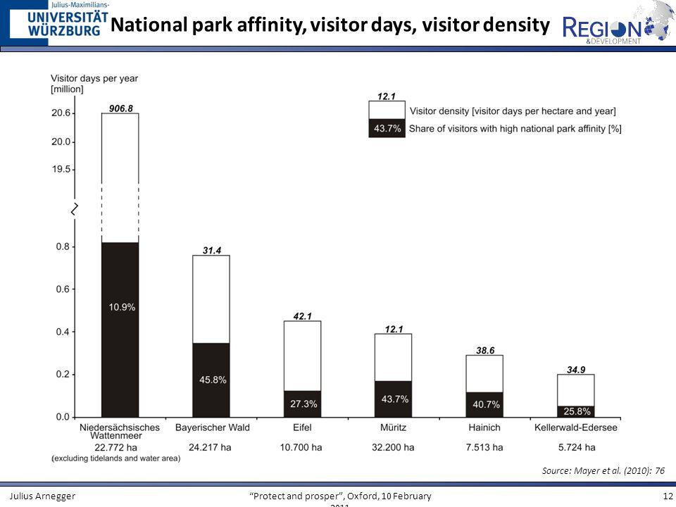 Protect and prosper, Oxford, 10 February 2011 12Julius Arnegger National park affinity, visitor days, visitor density Source: Mayer et al. (2010): 76