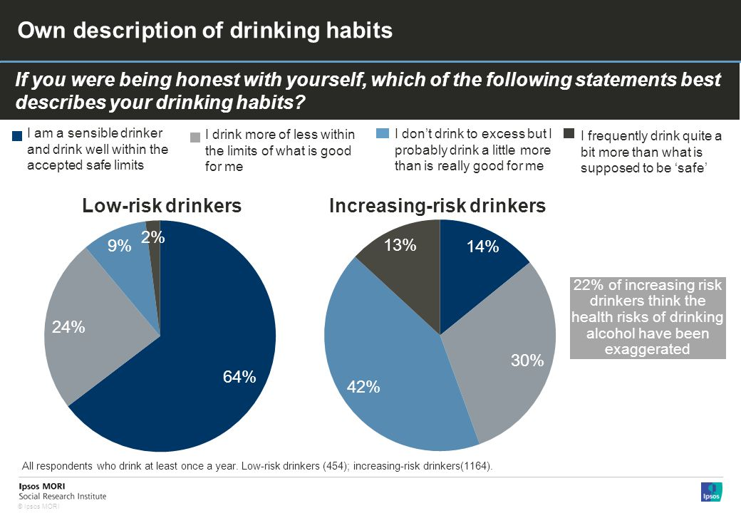 © Ipsos MORI Own description of drinking habits If you were being honest with yourself, which of the following statements best describes your drinking habits.