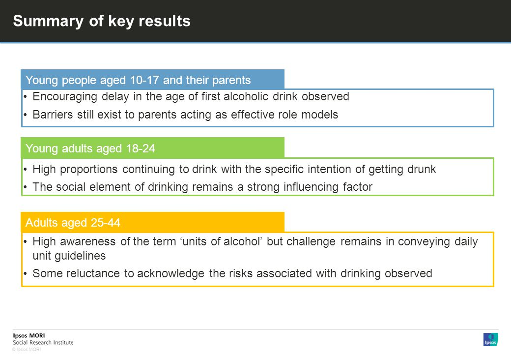 © Ipsos MORI Summary of key results Encouraging delay in the age of first alcoholic drink observed Barriers still exist to parents acting as effective role models High proportions continuing to drink with the specific intention of getting drunk The social element of drinking remains a strong influencing factor High awareness of the term units of alcohol but challenge remains in conveying daily unit guidelines Some reluctance to acknowledge the risks associated with drinking observed Young people aged 10-17 and their parents Young adults aged 18-24 Adults aged 25-44