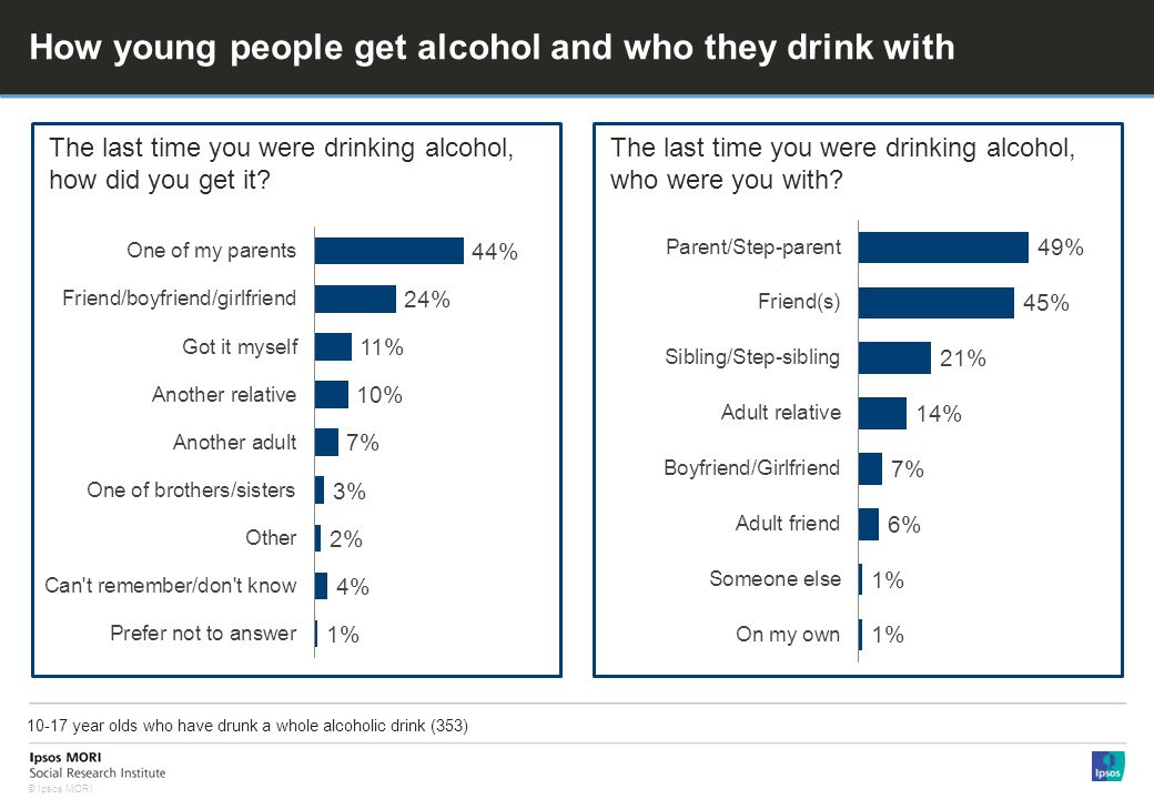 © Ipsos MORI How young people get alcohol and who they drink with 10-17 year olds who have drunk a whole alcoholic drink (353) The last time you were drinking alcohol, how did you get it.