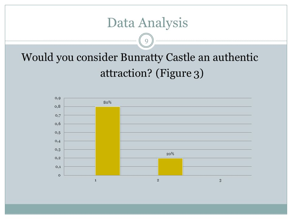 Data Analysis Would you consider Bunratty Castle an authentic attraction (Figure 3) 9