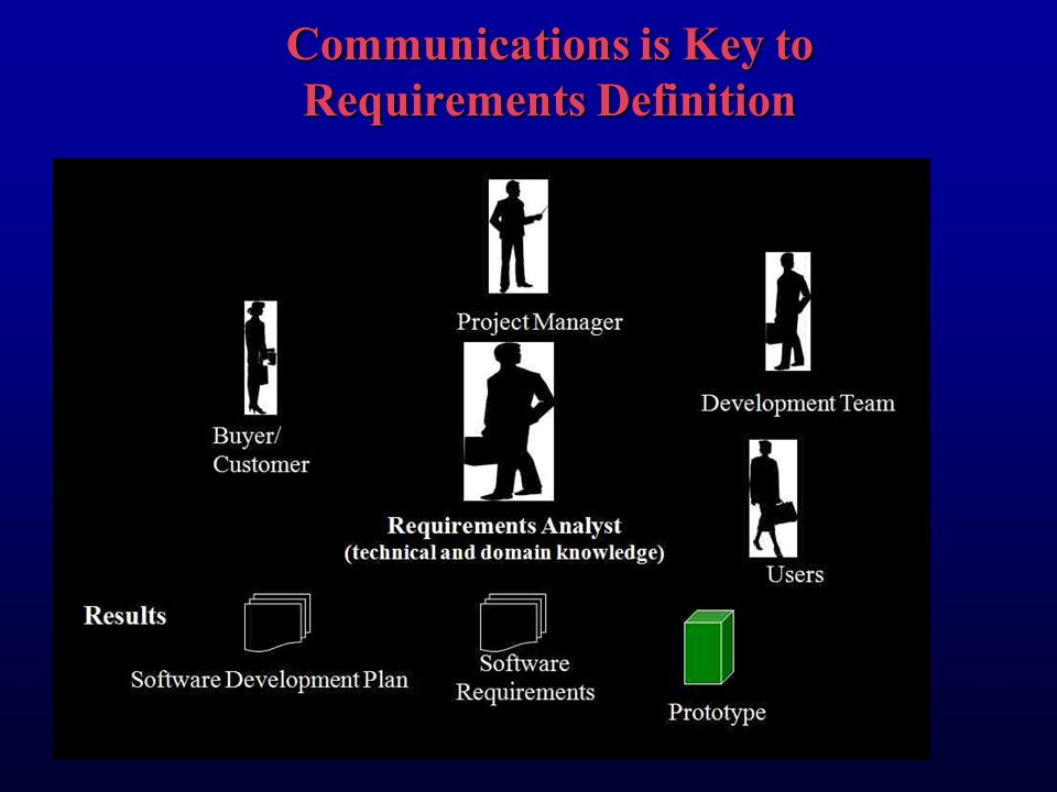 Communications is Key to Requirements Definition