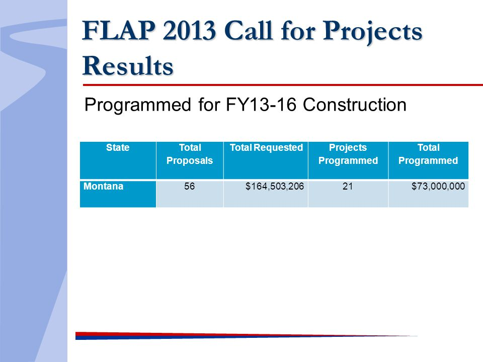 FLAP 2013 Call for Projects Results Programmed for FY13-16 Construction State Total Proposals Total Requested Projects Programmed Total Programmed Montana56$164,503,20621$73,000,000