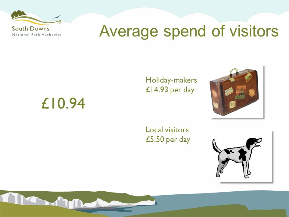 Average spend of visitors £10.94 Holiday-makers £14.93 per day Local visitors £5.50 per day
