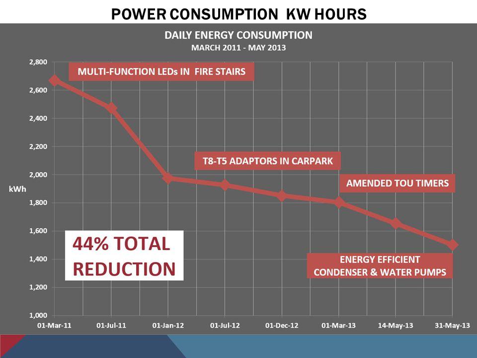 POWER CONSUMPTION KW HOURS PEAK SHOULDER OFF PEAK