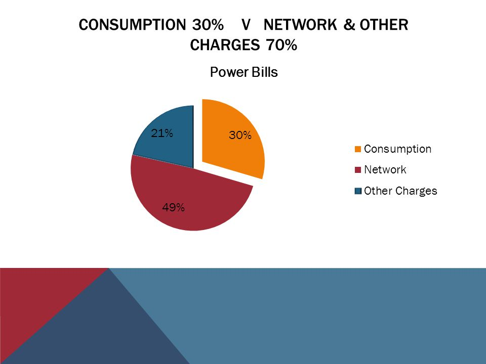 CONSUMPTION 30% V NETWORK & OTHER CHARGES 70%