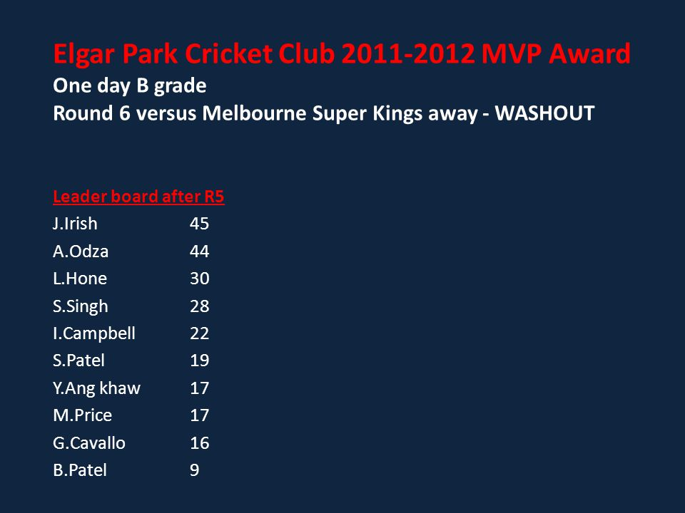 Leader board after R5 J.Irish45 A.Odza44 L.Hone30 S.Singh28 I.Campbell22 S.Patel19 Y.Ang khaw 17 M.Price17 G.Cavallo16 B.Patel 9 Elgar Park Cricket Club 2011-2012 MVP Award One day B grade Round 6 versus Melbourne Super Kings away - WASHOUT