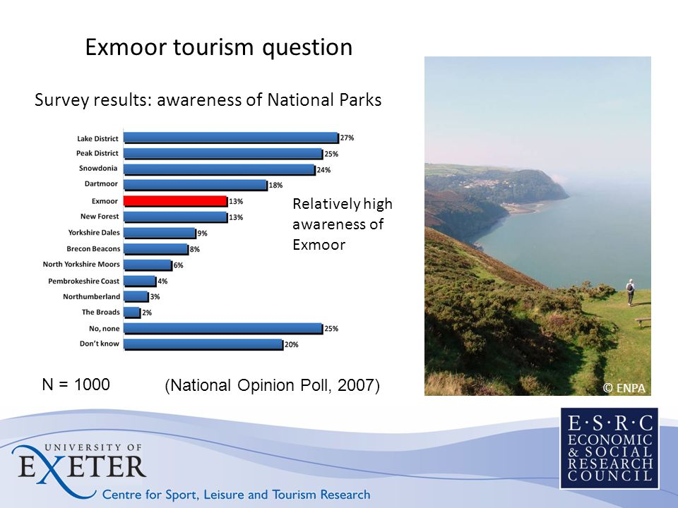 Survey results: awareness of National Parks Relatively high awareness of Exmoor (National Opinion Poll, 2007) © ENPA Exmoor tourism question N = 1000
