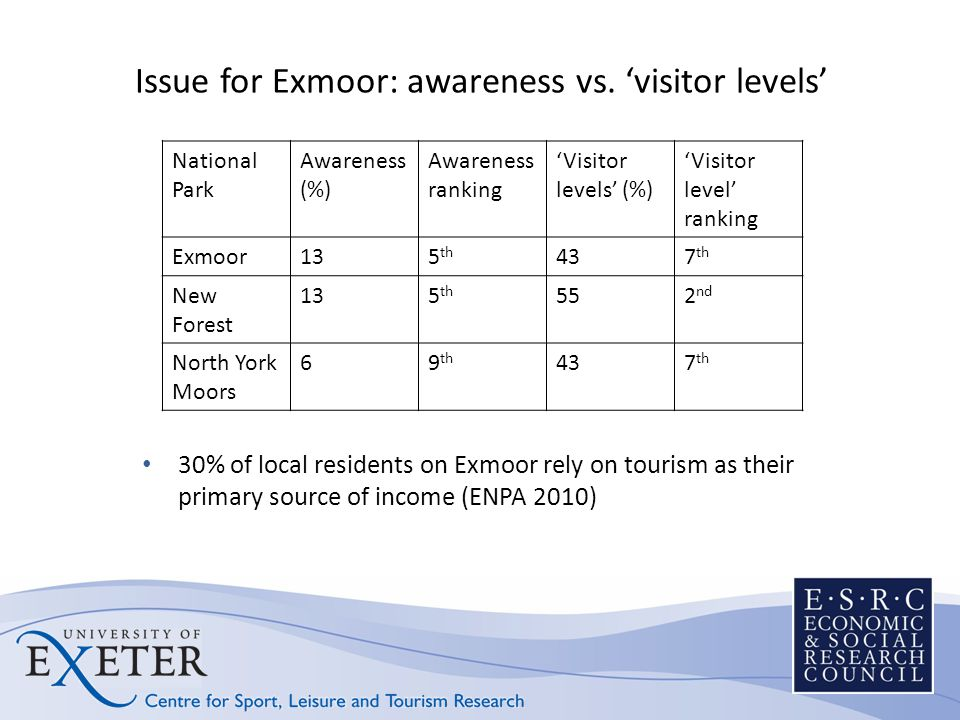 Issue for Exmoor: awareness vs.