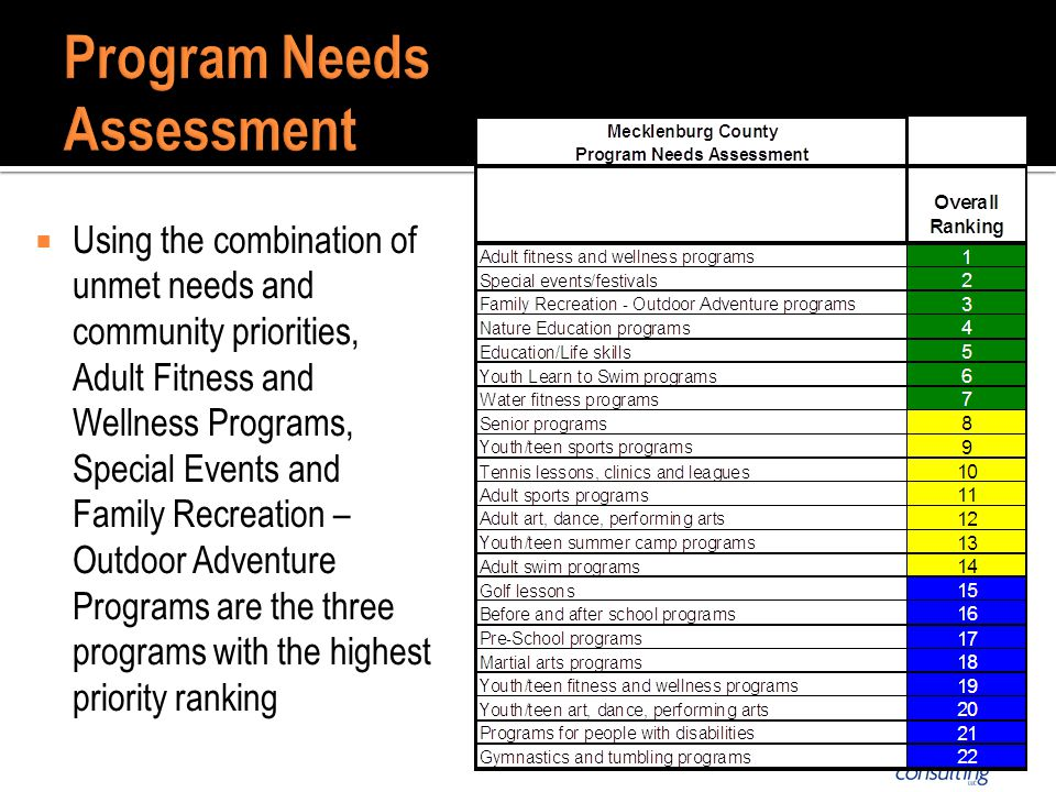 Using the combination of unmet needs and community priorities, Adult Fitness and Wellness Programs, Special Events and Family Recreation – Outdoor Adventure Programs are the three programs with the highest priority ranking