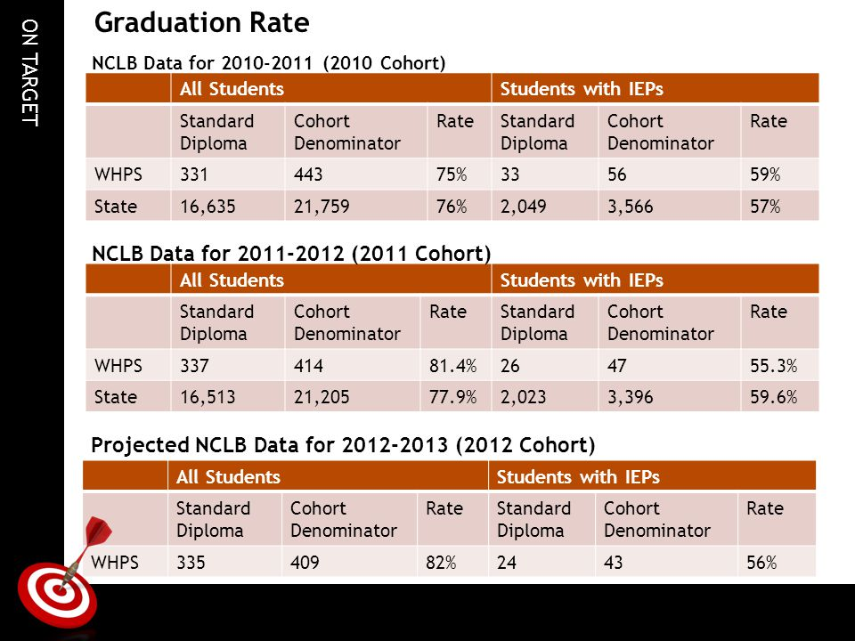 ON TARGET Graduation Rate All StudentsStudents with IEPs Standard Diploma Cohort Denominator RateStandard Diploma Cohort Denominator Rate WHPS33144375%335659% State16,63521,75976%2,0493,56657% NCLB Data for 2010-2011 (2010 Cohort) All StudentsStudents with IEPs Standard Diploma Cohort Denominator RateStandard Diploma Cohort Denominator Rate WHPS33741481.4%264755.3% State16,51321,20577.9%2,0233,39659.6% NCLB Data for 2011-2012 (2011 Cohort) Projected NCLB Data for 2012-2013 (2012 Cohort) All StudentsStudents with IEPs Standard Diploma Cohort Denominator RateStandard Diploma Cohort Denominator Rate WHPS33540982%244356%