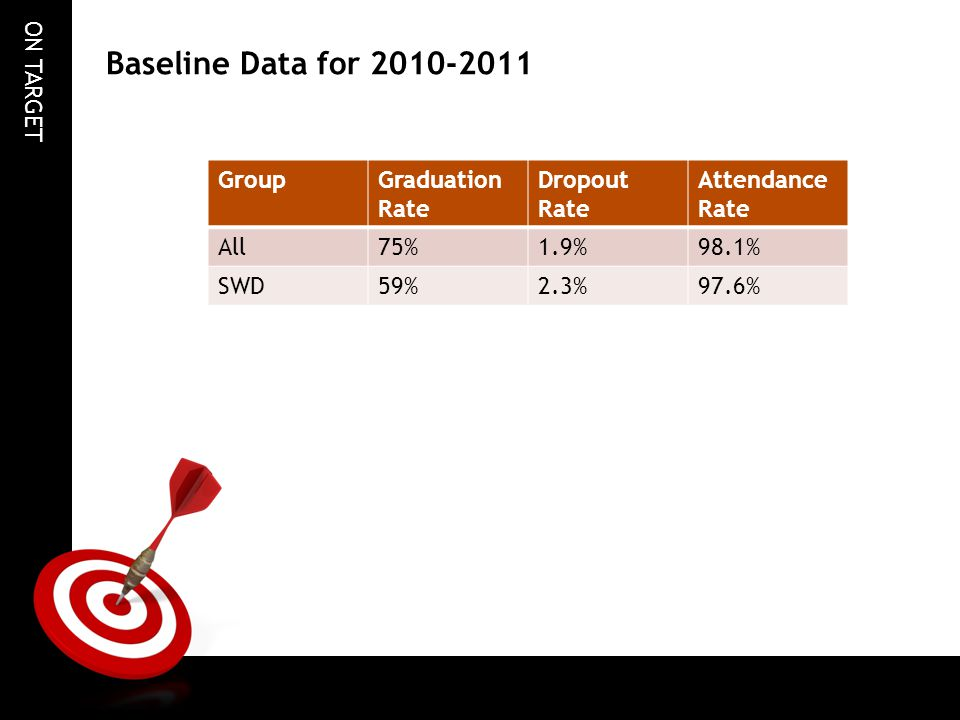 ON TARGET Baseline Data for 2010-2011 GroupGraduation Rate Dropout Rate Attendance Rate All75%1.9%98.1% SWD59%2.3%97.6%