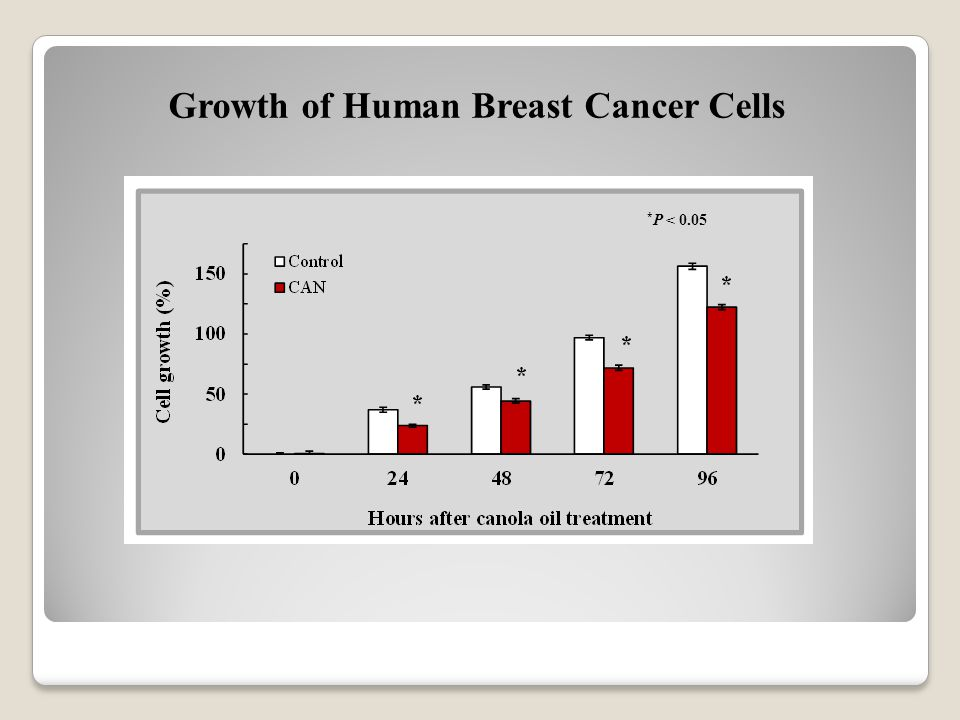 Growth of Human Breast Cancer Cells * P < 0.05
