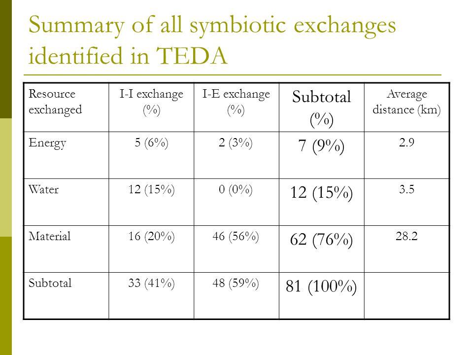 Summary of all symbiotic exchanges identified in TEDA Resource exchanged I-I exchange (%) I-E exchange (%) Subtotal (%) Average distance (km) Energy5