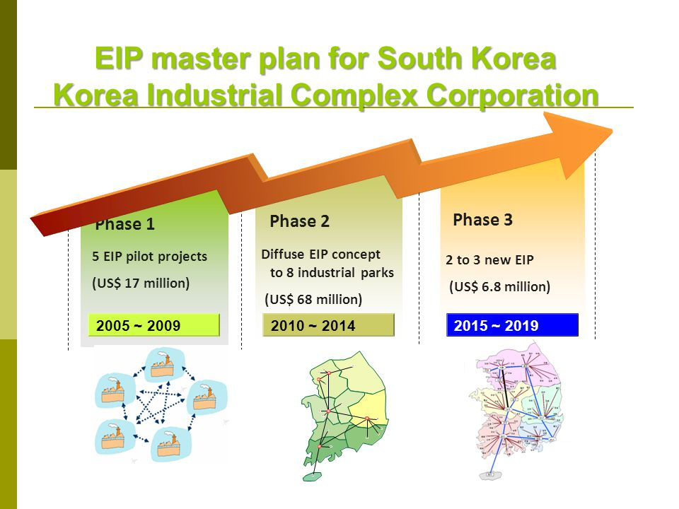 2015 ~ 2019 5 EIP pilot projects (US$ 17 million) 2010 ~ 2014 2005 ~ 2009 Phase 1 Phase 2 Phase 3 Diffuse EIP concept to 8 industrial parks (US$ 68 mi